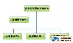 信息名址注册服务体系说明
