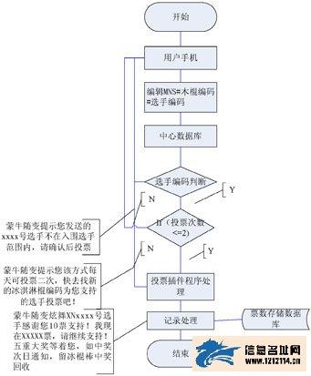 为选手投票逻辑结构图