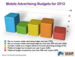 盘点移动营销的九大须知:移动设备就是媒体
