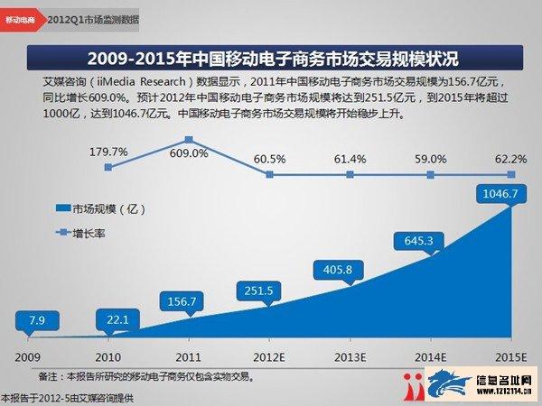 商务市场季度报告