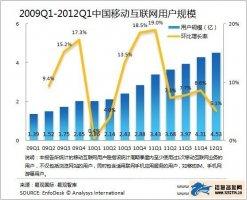 易观:2012Q1中国移动互联网市场规模突破300亿元