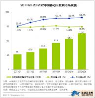 艾瑞:2012Q2中国移动互联网市场规模达126.5亿元