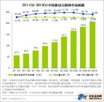 艾瑞:2013Q1中国移动互联网市场规模达204亿元
