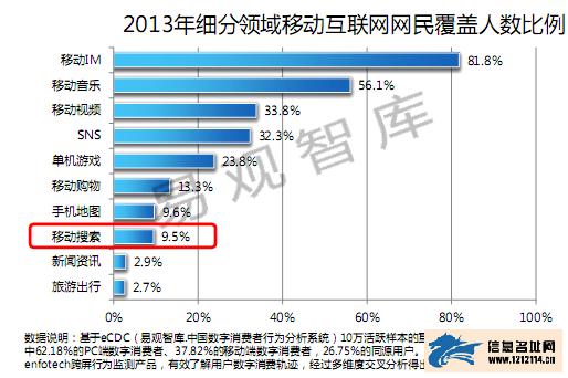 易观:2013年中国移动互联网统计报告