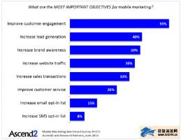 移动营销日趋流行 提高用户参与是企业营销主要目的