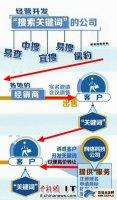 """央视曝光""""关键词""""营销诈骗 高价抢注却一文不值"""