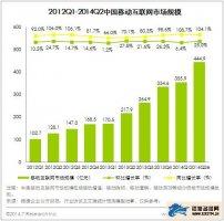 艾瑞咨询:2014年Q2移动互联网市场规模444.9亿元