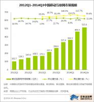 艾瑞咨询:2014年Q3移动互联网市场规模达515.6亿元