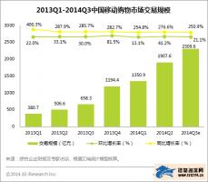 艾瑞:2014年Q3中国移动购物市场交易额达2309亿