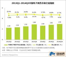 艾瑞:2014年Q3中国电子商务市场交易规模2.95万亿